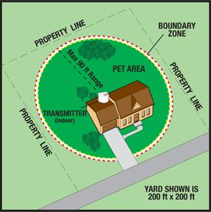 PetSafe Wireless Pet Containment System PIF-300 Map
